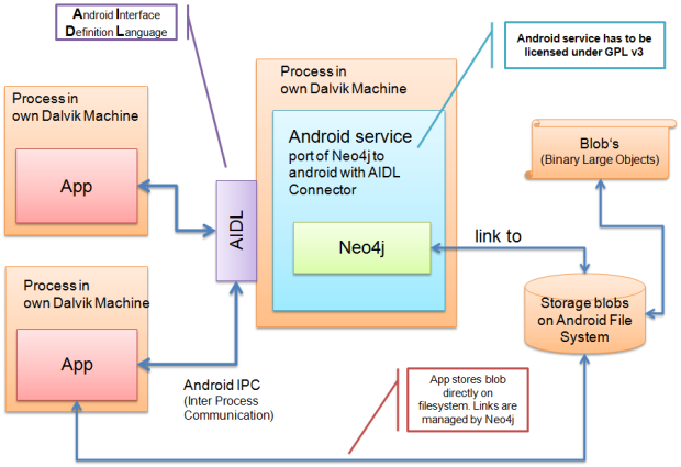 Neo4j concept V1_0
